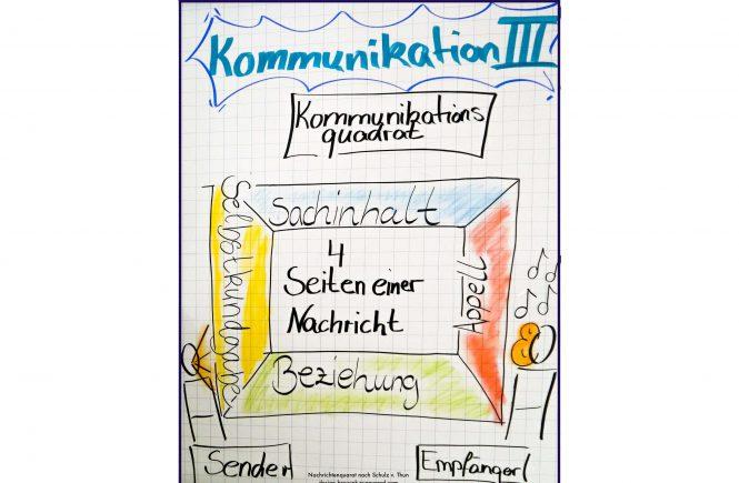 Nachrichtenquadrat nach Schulz v. Thun